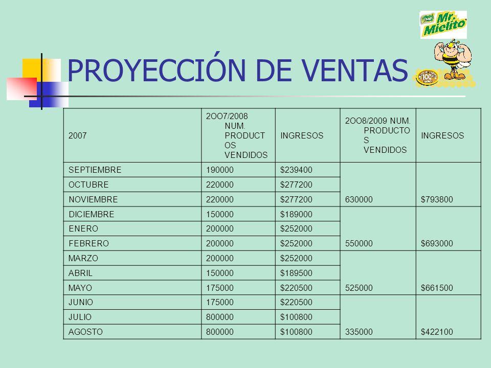 PROYECCIÓN DE VENTAS 2007 2OO7/2008 NUM. PRODUCTOS VENDIDOS INGRESOS