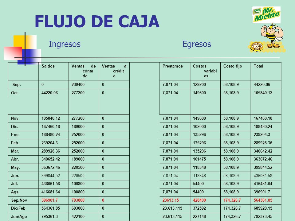 FLUJO DE CAJA Ingresos Egresos