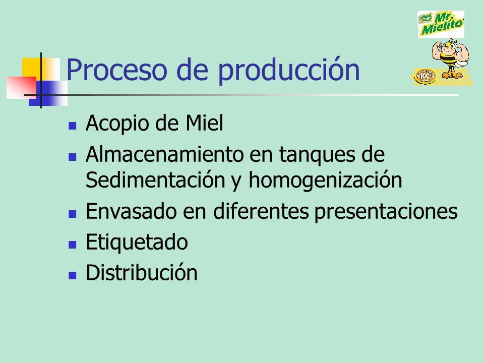 Proceso de producción Acopio de Miel