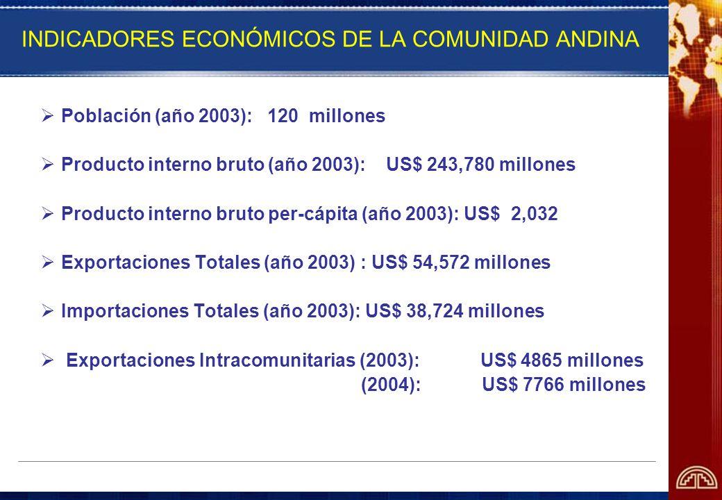 INDICADORES ECONÓMICOS DE LA COMUNIDAD ANDINA
