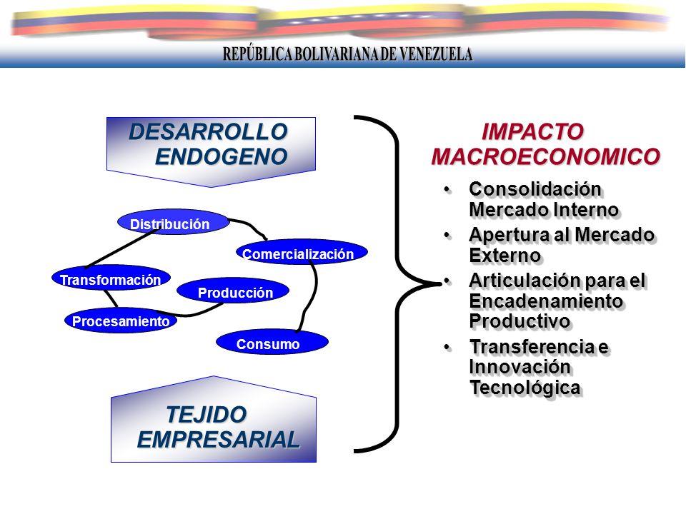 IMPACTO MACROECONOMICO