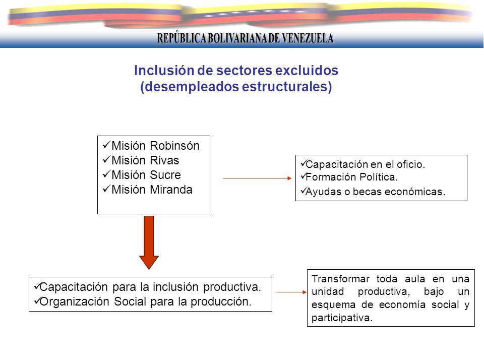 Inclusión de sectores excluidos (desempleados estructurales)