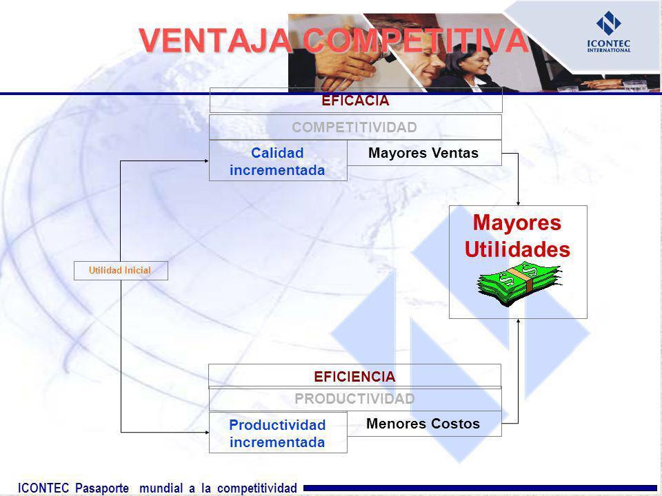VENTAJA COMPETITIVA Mayores Utilidades EFICACIA COMPETITIVIDAD Calidad