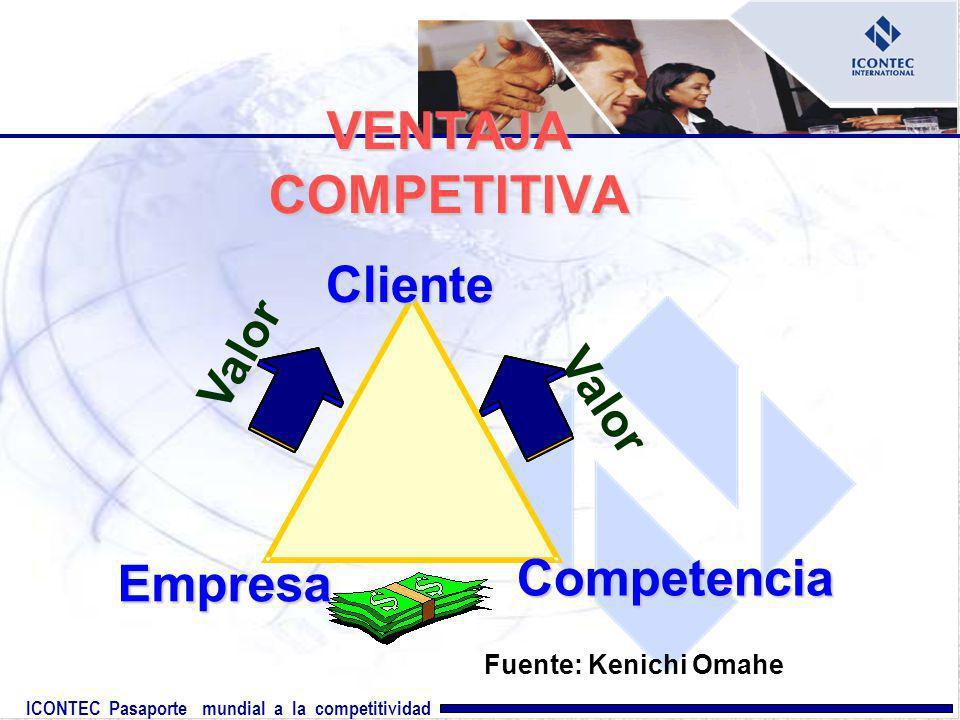 VENTAJA COMPETITIVA Cliente Competencia Empresa Valor