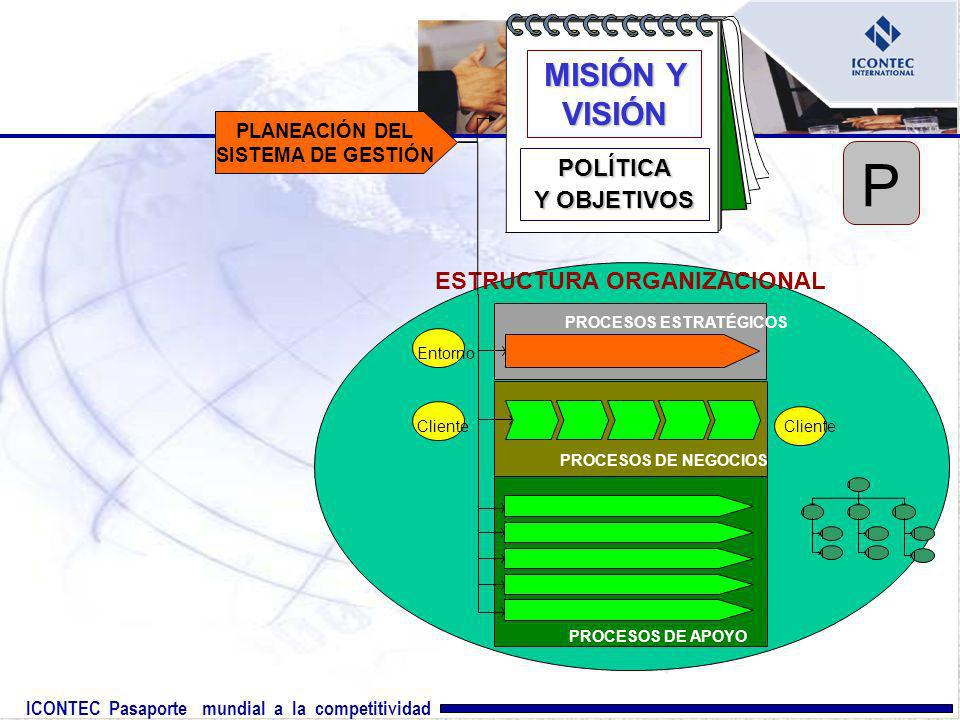 PLANEACIÓN DEL SISTEMA DE GESTIÓN ESTRUCTURA ORGANIZACIONAL