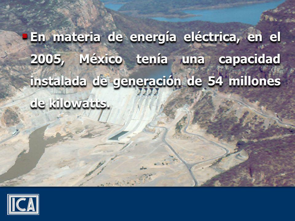 En materia de energía eléctrica, en el 2005, México tenía una capacidad instalada de generación de 54 millones de kilowatts.