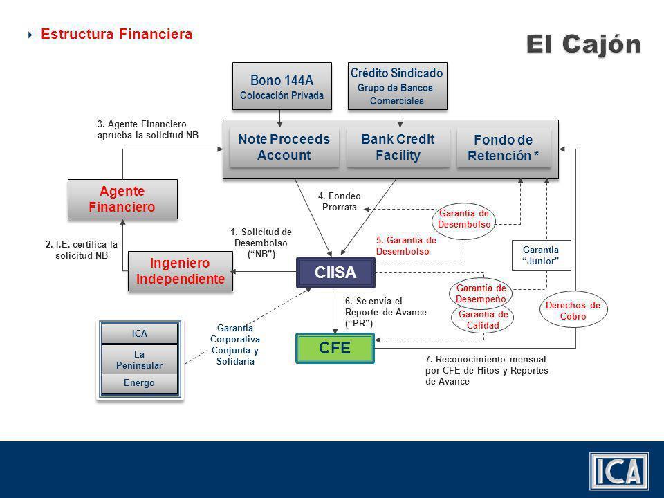 El Cajón CIISA CFE Estructura Financiera Bono 144A Crédito Sindicado