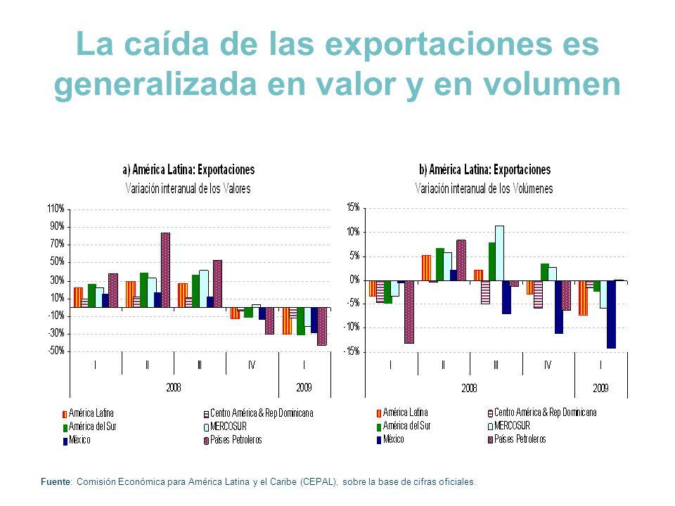 La caída de las exportaciones es generalizada en valor y en volumen