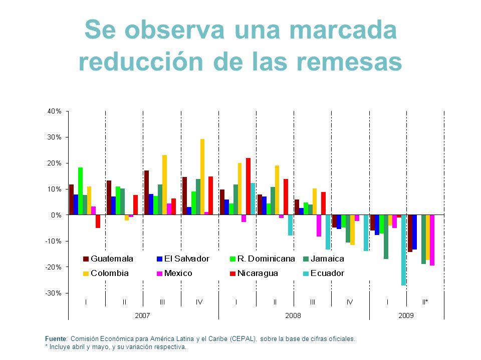 Se observa una marcada reducción de las remesas