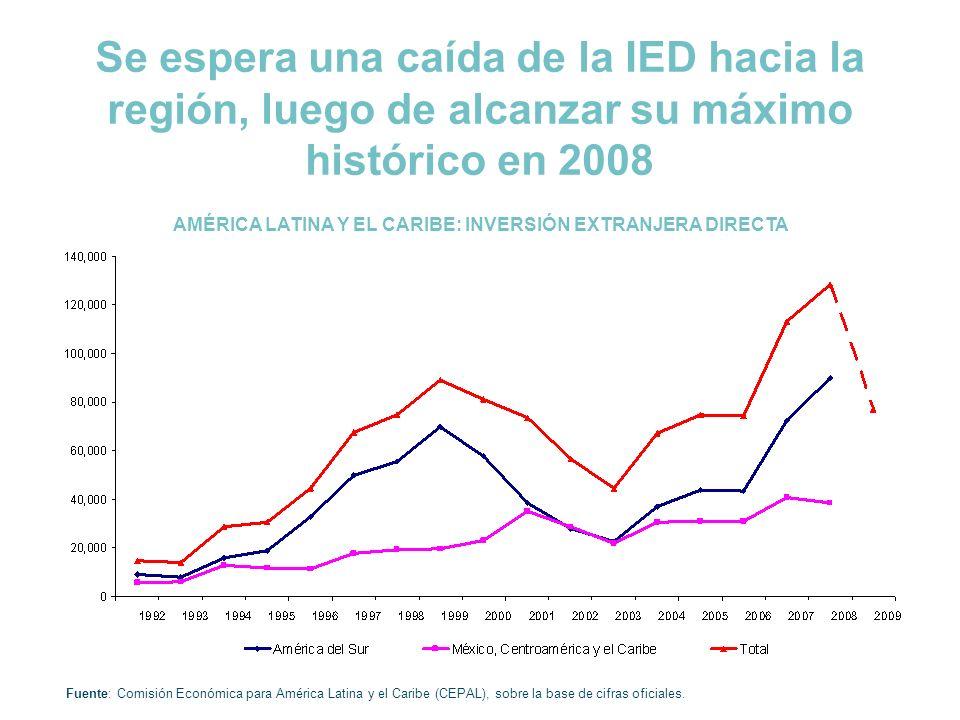 Se espera una caída de la IED hacia la región, luego de alcanzar su máximo histórico en 2008