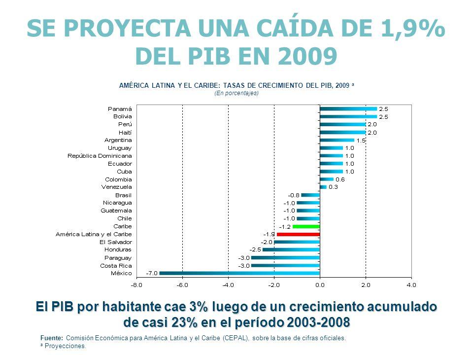 SE PROYECTA UNA CAÍDA DE 1,9% DEL PIB EN 2009