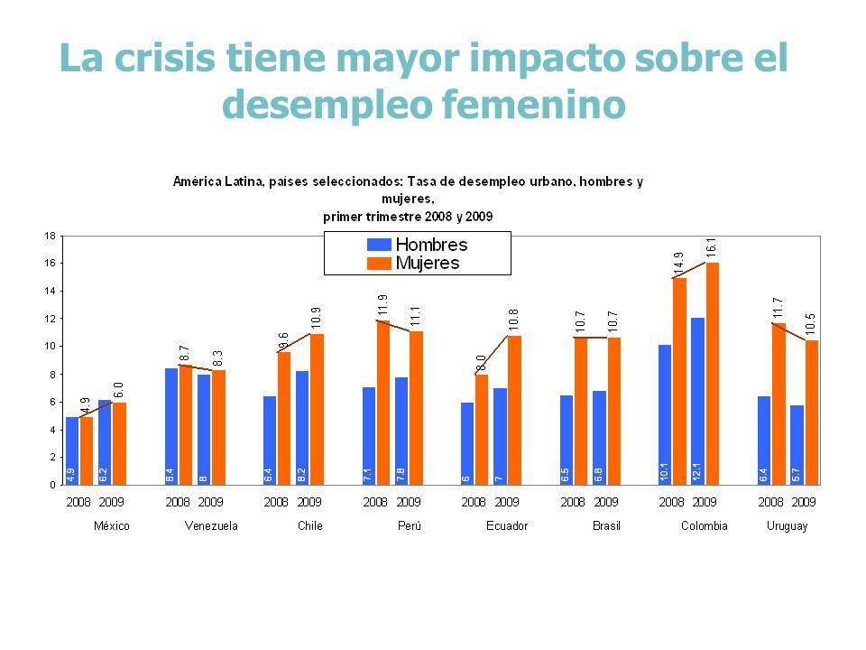 La crisis tiene mayor impacto sobre el desempleo femenino