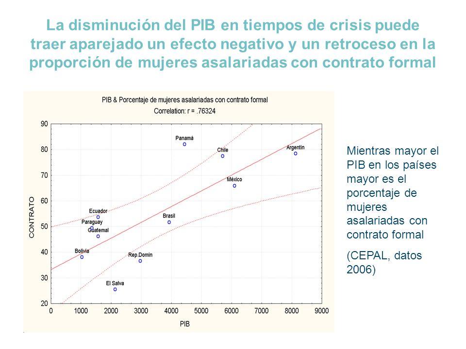 La disminución del PIB en tiempos de crisis puede traer aparejado un efecto negativo y un retroceso en la proporción de mujeres asalariadas con contrato formal