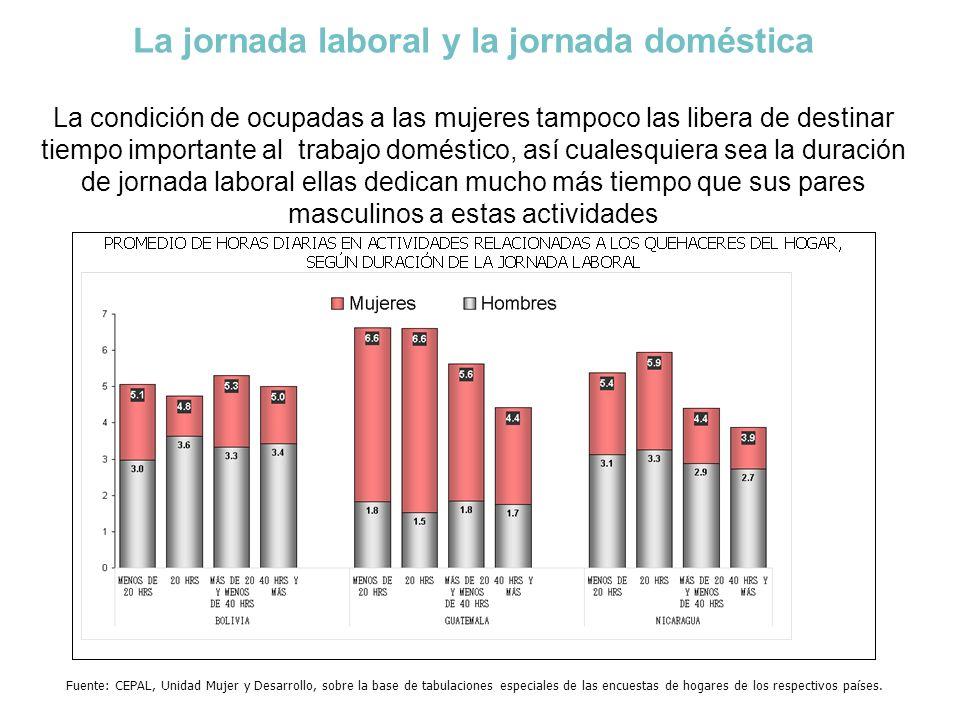 La jornada laboral y la jornada doméstica La condición de ocupadas a las mujeres tampoco las libera de destinar tiempo importante al trabajo doméstico, así cualesquiera sea la duración de jornada laboral ellas dedican mucho más tiempo que sus pares masculinos a estas actividades