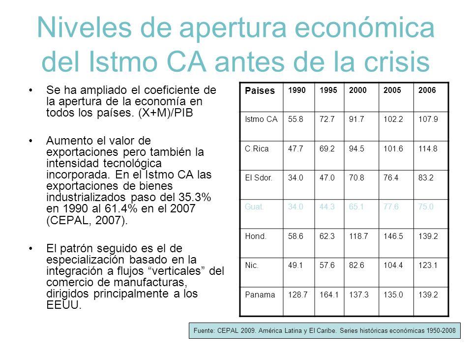 Niveles de apertura económica del Istmo CA antes de la crisis