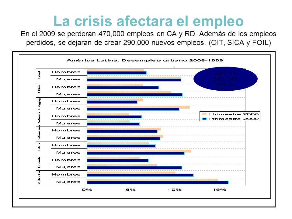 La crisis afectara el empleo En el 2009 se perderán 470,000 empleos en CA y RD. Además de los empleos perdidos, se dejaran de crear 290,000 nuevos empleos. (OIT, SICA y FOIL)