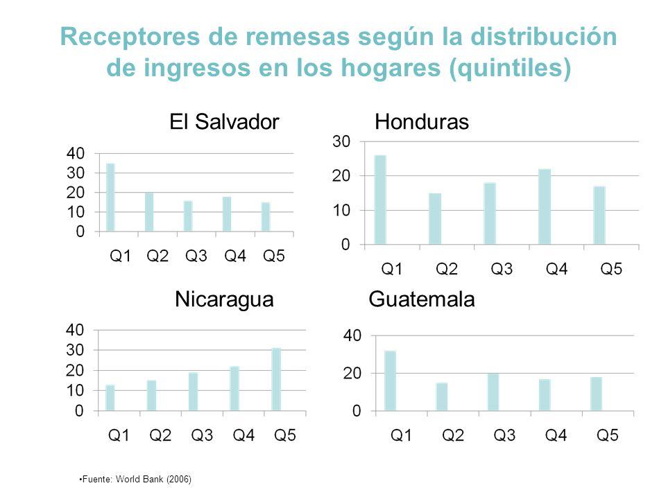Receptores de remesas según la distribución de ingresos en los hogares (quintiles)