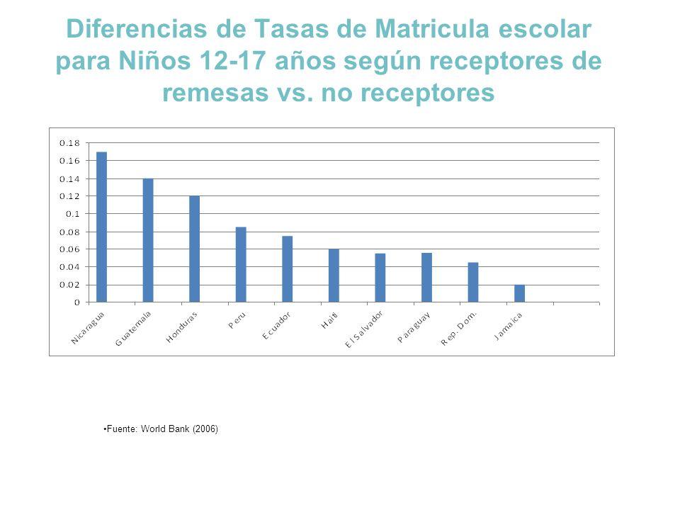 Diferencias de Tasas de Matricula escolar para Niños 12-17 años según receptores de remesas vs. no receptores