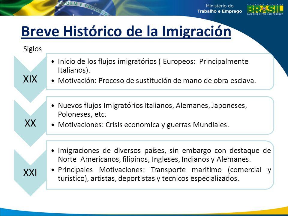 Breve Histórico de la Imigración
