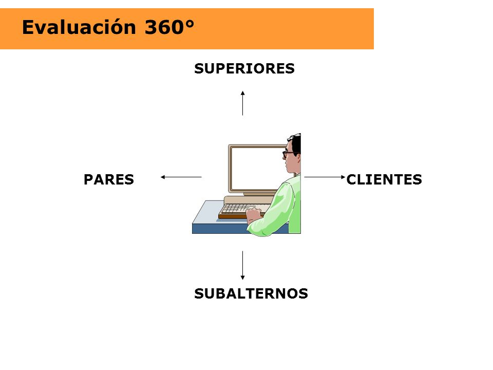 Evaluación 360° SUPERIORES PARES CLIENTES SUBALTERNOS