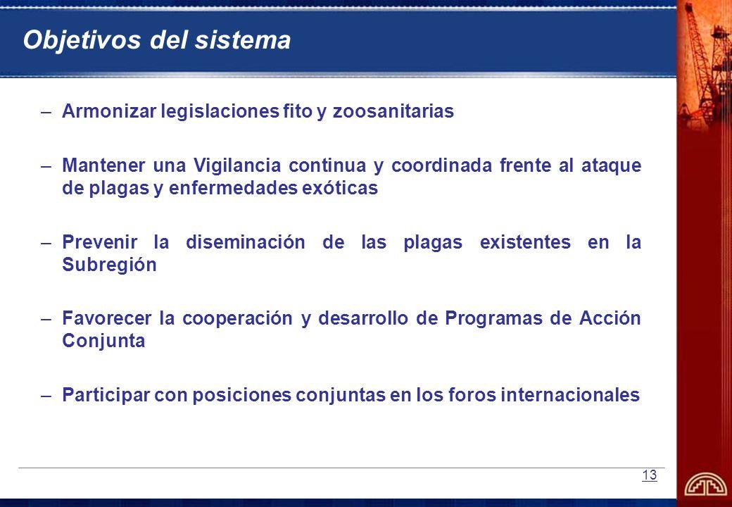 Objetivos del sistema Armonizar legislaciones fito y zoosanitarias
