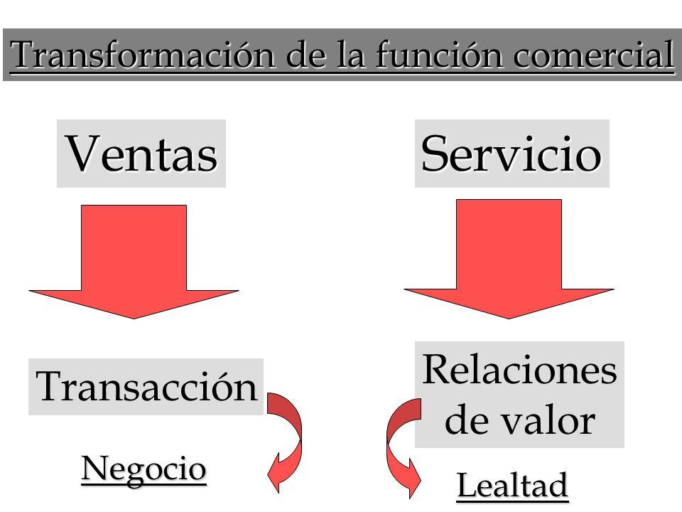 Ventas Servicio Relaciones Transacción de valor