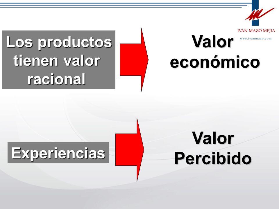 Valor económico Valor Percibido