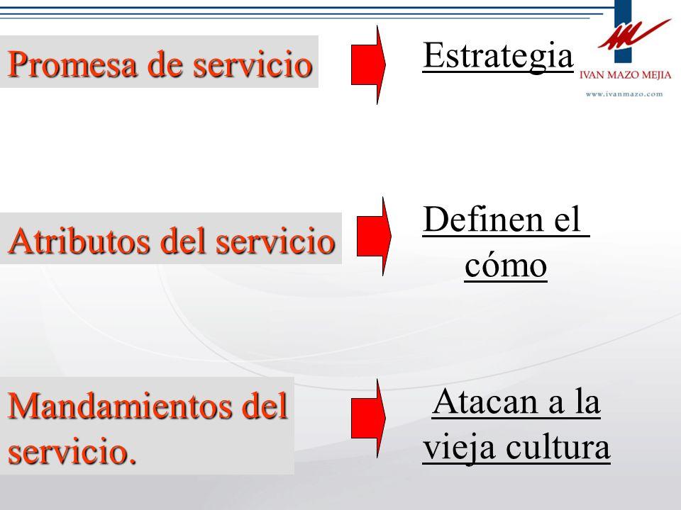 Estrategia Promesa de servicio. Definen el. cómo. Atributos del servicio. Mandamientos del. servicio.