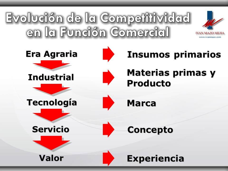 Insumos primarios Materias primas y Producto Marca Concepto