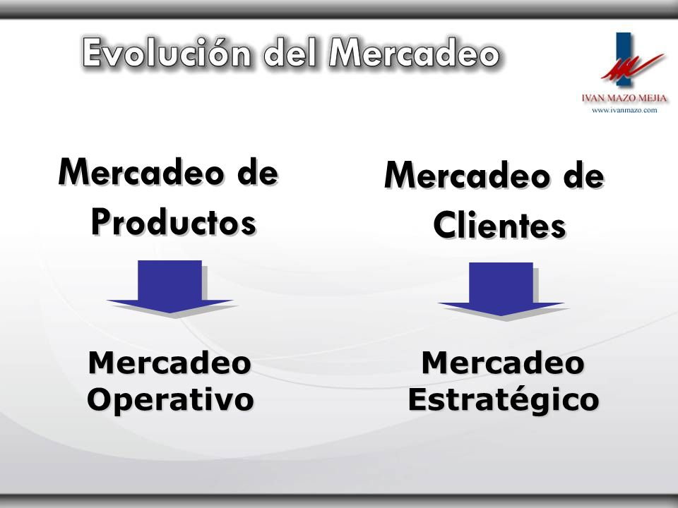 Mercadeo de Productos Mercadeo de Clientes
