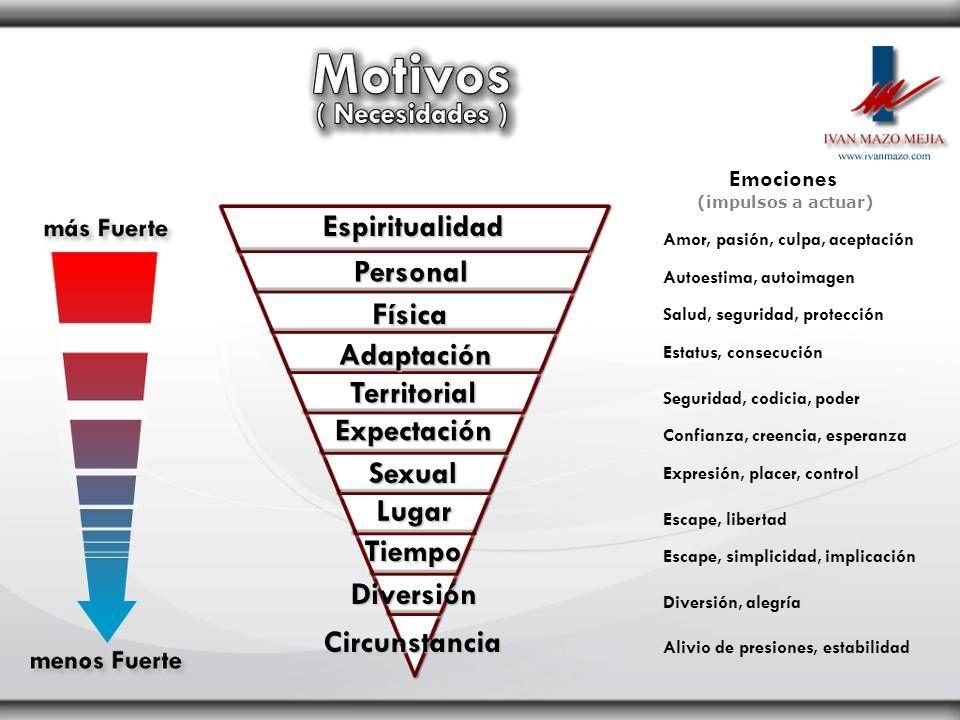 Espiritualidad Personal Física Adaptación Territorial Expectación