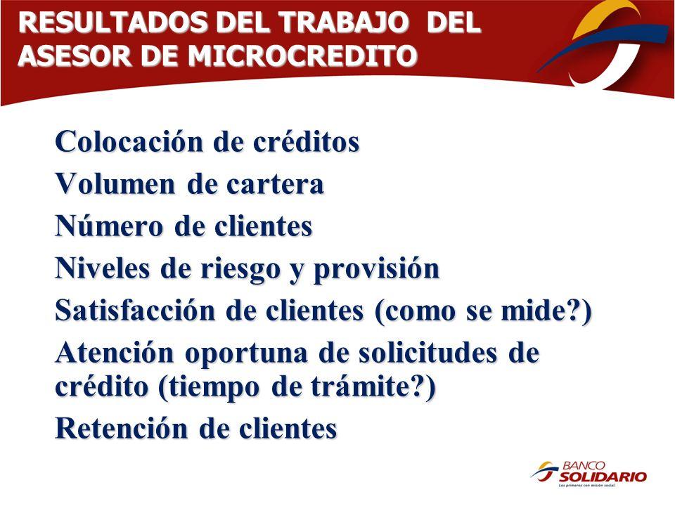 Colocación de créditos Volumen de cartera Número de clientes