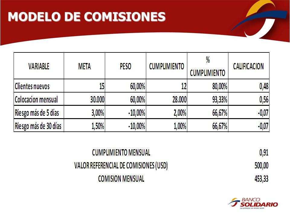 MODELO DE COMISIONES