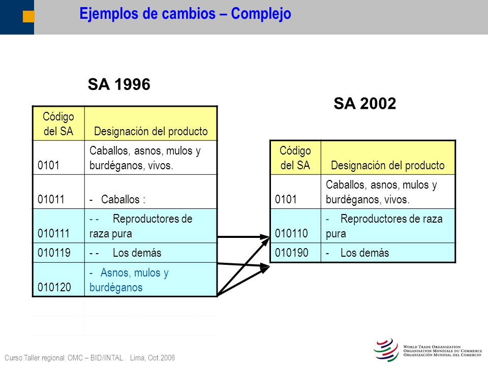 Ejemplos de cambios – Complejo