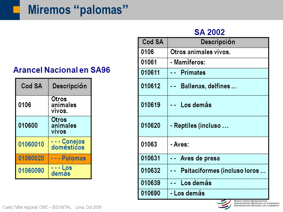 Miremos palomas SA 2002 Arancel Nacional en SA96 Cod SA Descripción