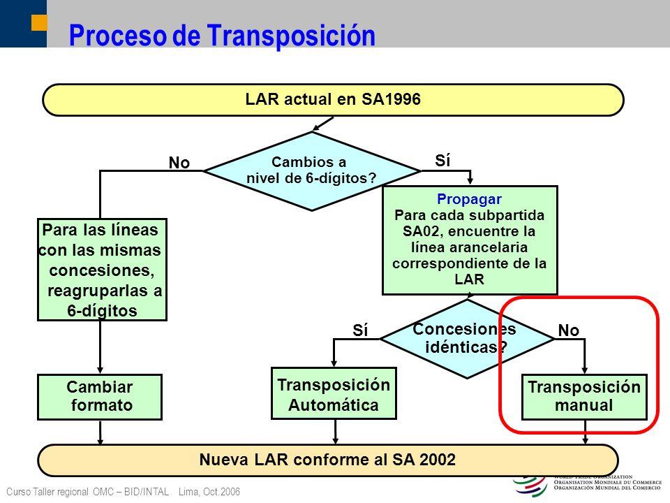 Proceso de Transposición