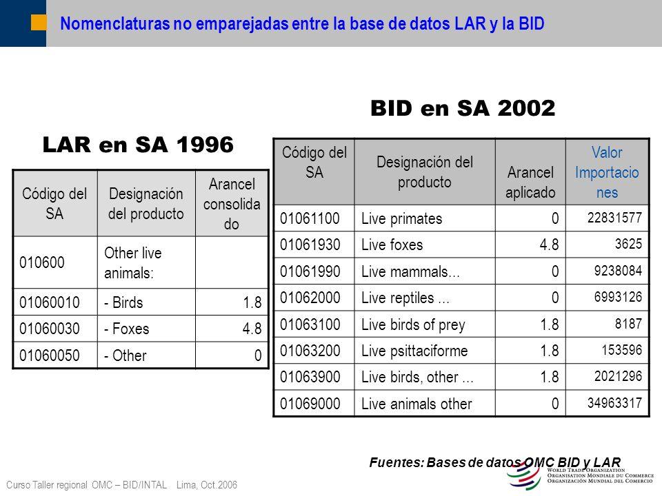 Nomenclaturas no emparejadas entre la base de datos LAR y la BID