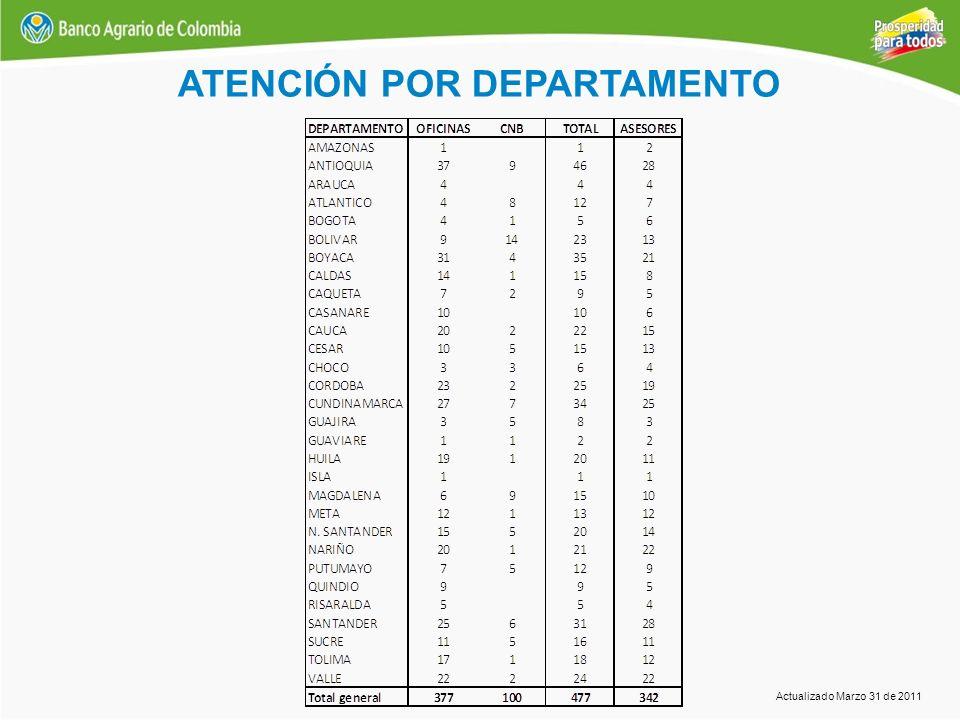 ATENCIÓN POR DEPARTAMENTO