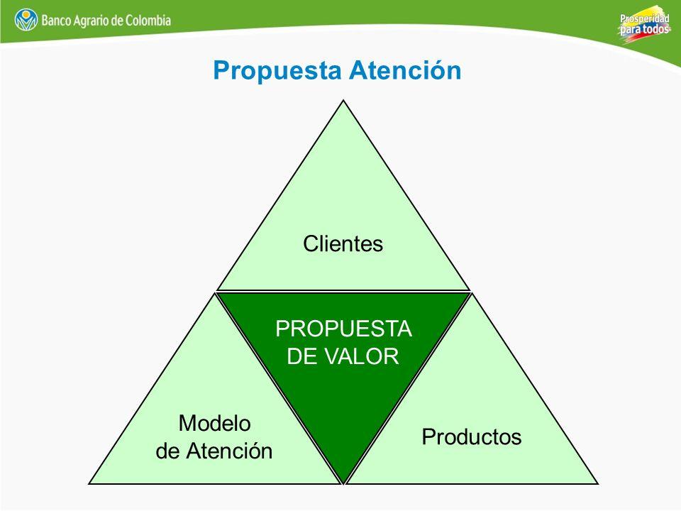Propuesta Atención Clientes PROPUESTA DE VALOR Modelo Productos