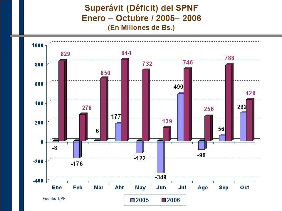 Superávit (Déficit) del SPNF