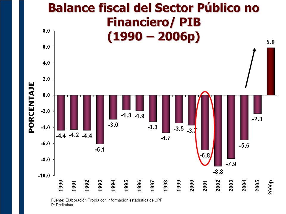 Balance fiscal del Sector Público no Financiero/ PIB (1990 – 2006p)