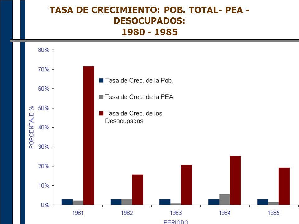 TASA DE CRECIMIENTO: POB. TOTAL- PEA -DESOCUPADOS: 1980 - 1985