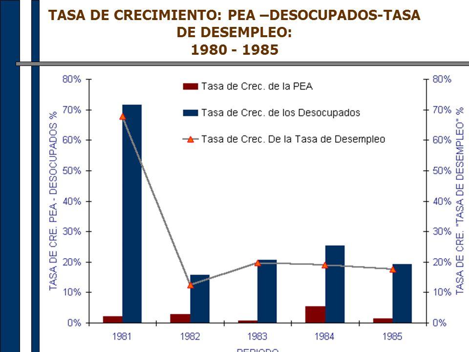 TASA DE CRECIMIENTO: PEA –DESOCUPADOS-TASA DE DESEMPLEO: 1980 - 1985