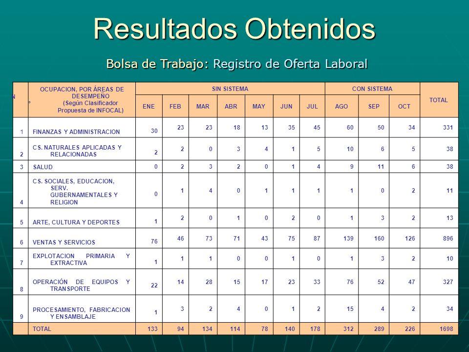 Resultados Obtenidos Bolsa de Trabajo: Registro de Oferta Laboral Nº