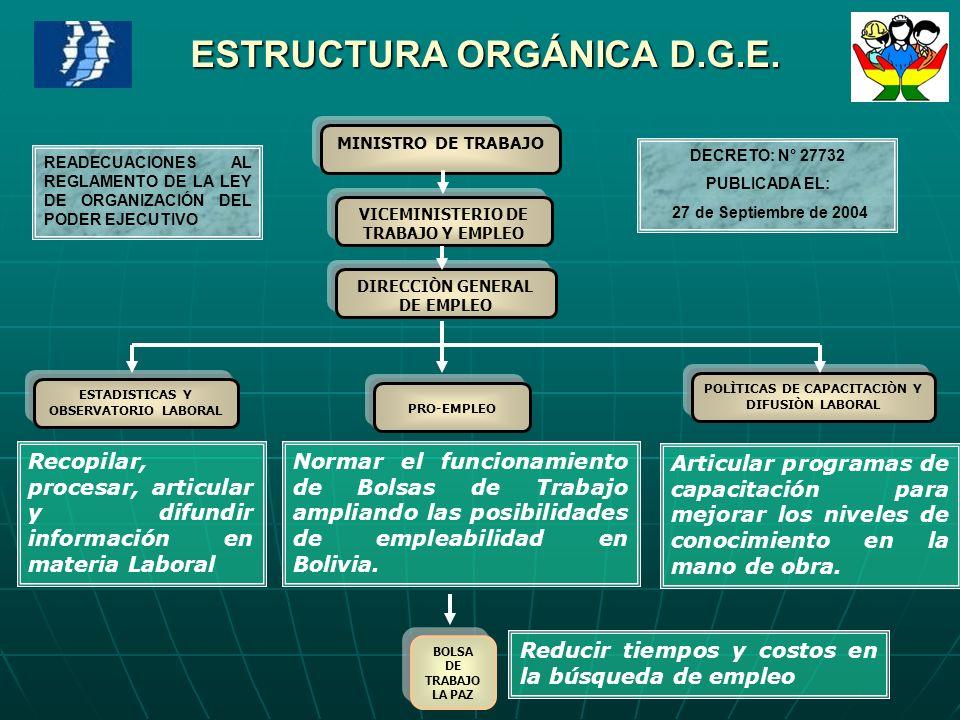 ESTRUCTURA ORGÁNICA D.G.E.