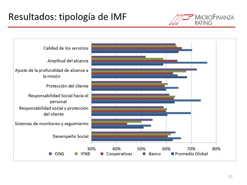 Resultados: tipología de IMF