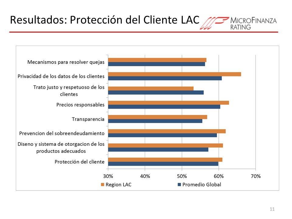 Resultados: Protección del Cliente LAC