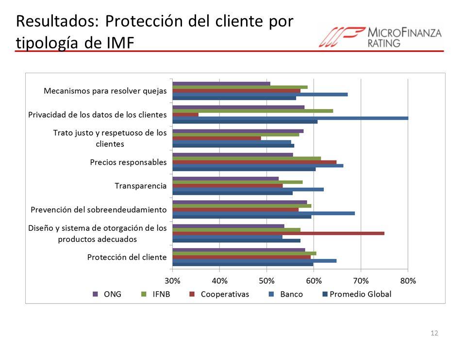 Resultados: Protección del cliente por tipología de IMF
