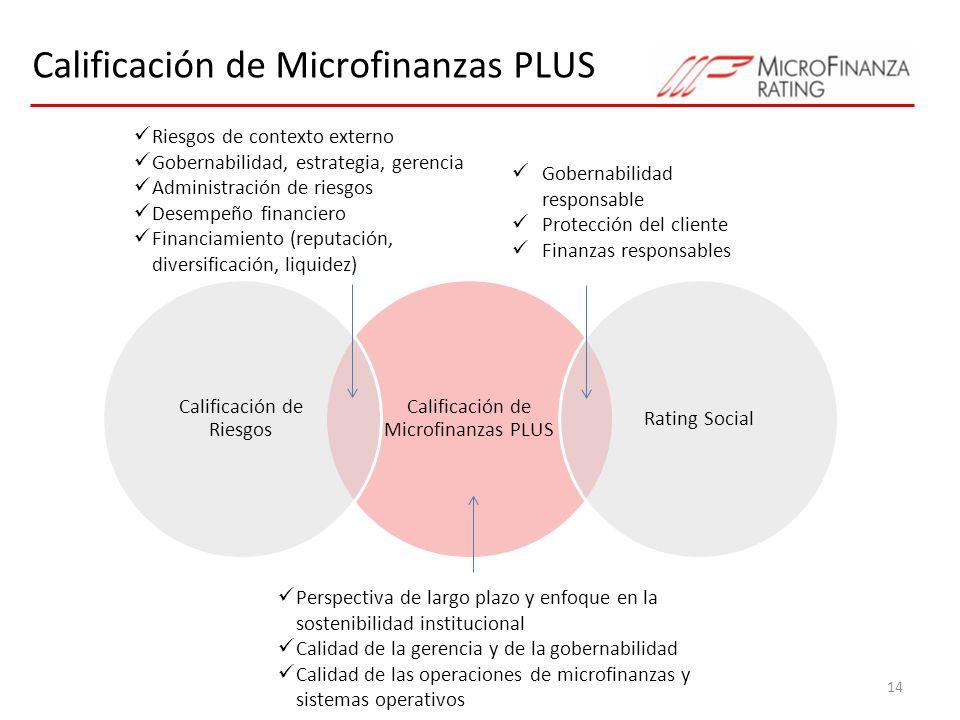 Calificación de Microfinanzas PLUS