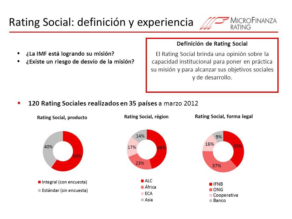 Definición de Rating Social